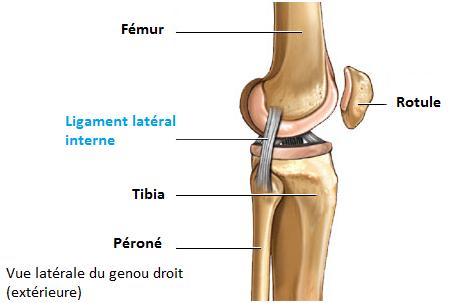 comment soigner ligament externe genou